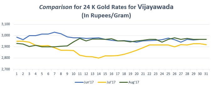 Comparison for 24 K Gold Rates for Vijayawada August'17