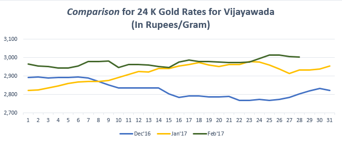 Comparison For 24 K Gold Rates Vijayawada February 17