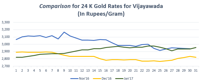 Comparison for 24 K Gold Rates for Vijayawada January '17