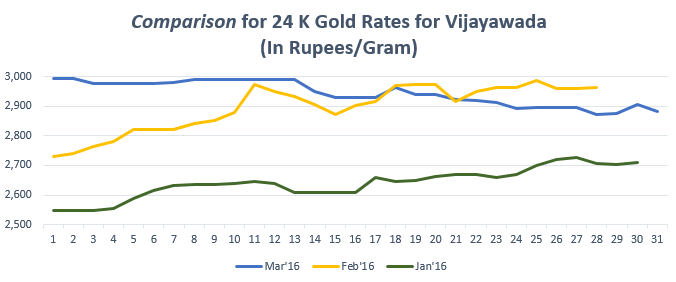Graph for Gold Rate(24K) in Vijayawada March'16
