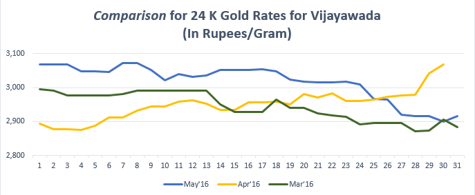 Comparison for 24 K Gold Rates for Vijayawada May'16