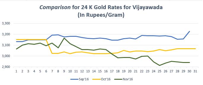 Gold Rate in Vijayawada Today, Gold Price in Vijayawada, 09