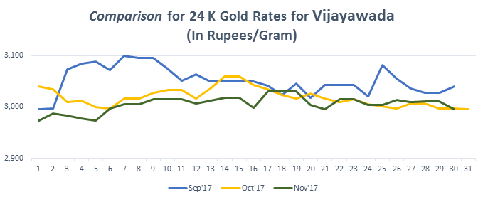Gold Rate in Vijayawada Today, Gold Price in Vijayawada, 13 Aug 2019