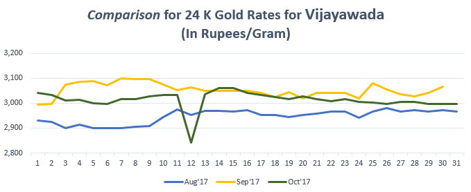 Comparison For 24 K Gold Rates Vijayawada October 2017