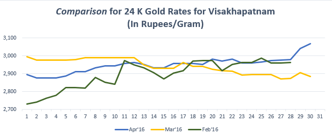 Graph for Gold Rate in Visakhapatnam for April 2016
