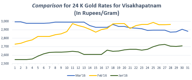 Graph for Gold Rate(24K) in Visakhapatnam March'16