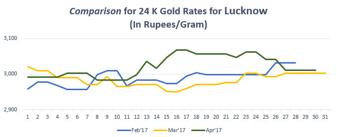 Comparison for 24 K Gold Rates for Lucknow April'17
