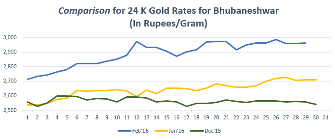 Comparison for 24 K Gold Rates for Bhubaneshwar Feb'16