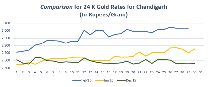 Comparison for 24 K Gold Rates for Chandigarh Feb'16