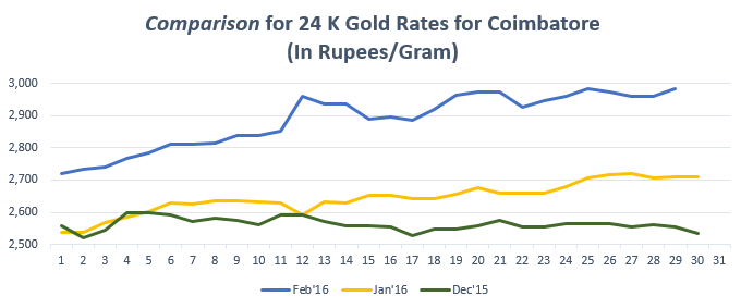 Comparison for 24 K Gold Rates for Coimbatore Feb'16