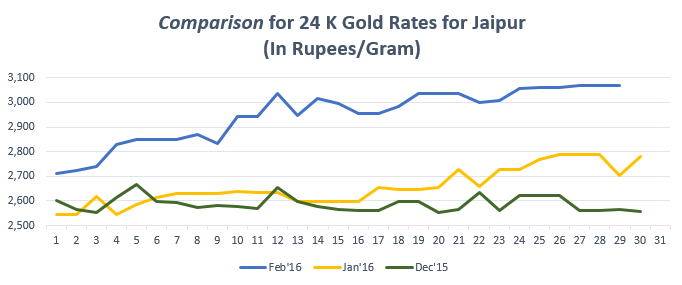 Comparison for 24 K Gold Rates for Jaipur Feb'16