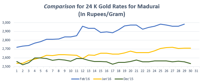 Comparison for 24 K Gold Rates for Madurai Feb'16