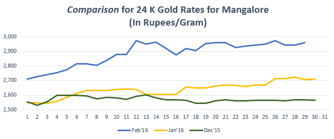Graph for Gold Rate(24K) in Mangalore Feb'16