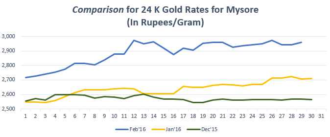 Comparison for 24 K Gold Rates for Mysore Feb'16