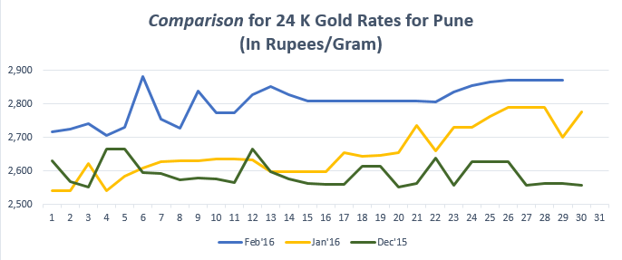 Comparison for 24 K Gold Rates for Pune Feb'16