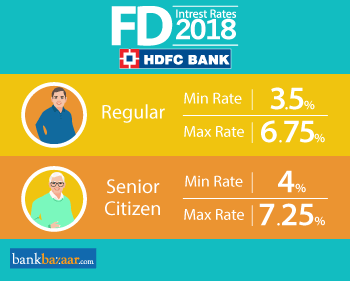 Hdfc forex rates india
