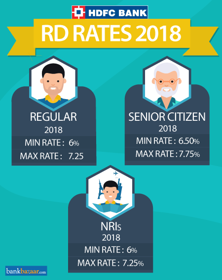 HDFC RD Interest Rates
