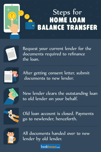 Steps for Home Loan Balance Transfer