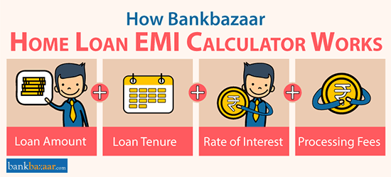 Home Loan Emi Calculator Interest Repayment Calculator Online