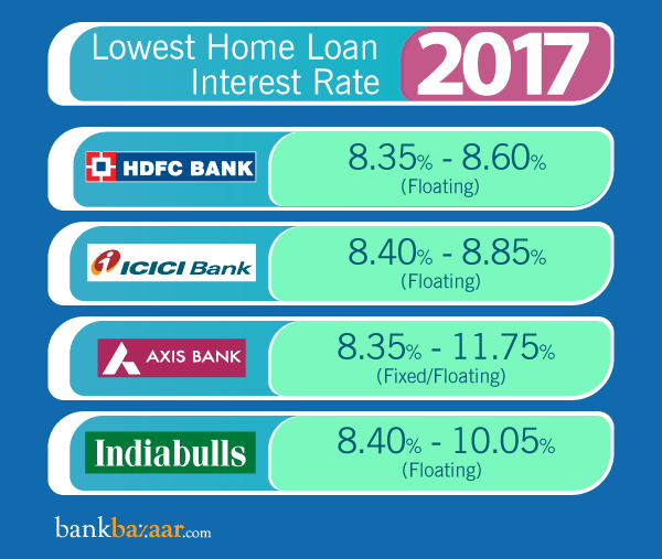 Home Loan Interest Rates: Compare from 35+ Bank/Housing Finance