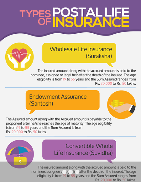 Types of Postal Life Insurance