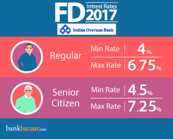 Minimum and Maximum IOB Bank fd interest rates 2017 for Regular and Senior Citizen