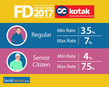 Minimum and Maximum Kotak fd interest rates 2017 for Regular and Senior Citizen