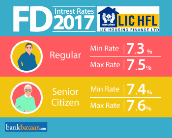 Minimum and Maximum LIC fd interest rates 2017 for Regular and Senior Citizen