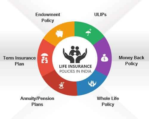 Secure the your loved once feature with life insurance