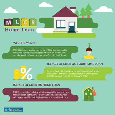 MCLR: Current MCLR Rate [All About MCLR] | 20 Jul 2018 on