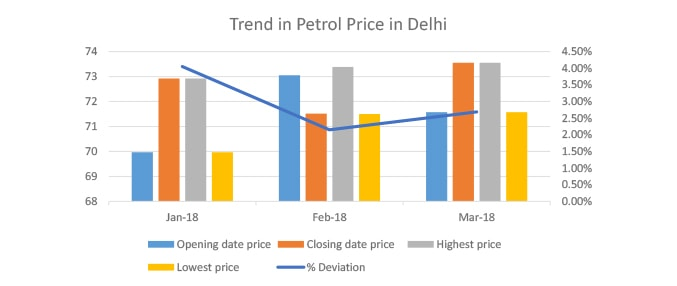 Petrol Price In India Today Petrol Rate In India 07 Mar 2019