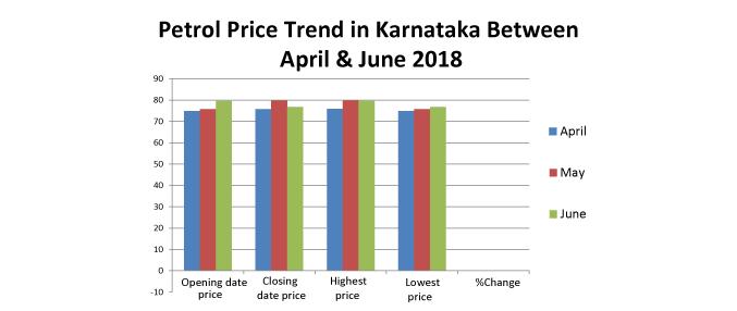 Petrol Price in Karnataka Today, Petrol Rate in Karnataka, 12 Aug