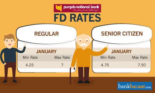 PNB Fixed Deposit Rates