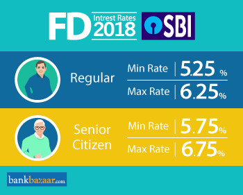 Minimum and MaximumSBI fd interest rates 2018 for Regular and Senior Citizen