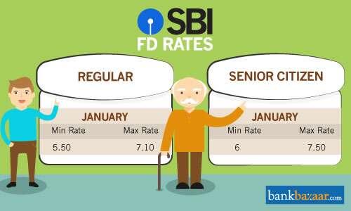 Deposit rate