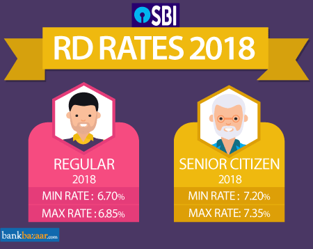 Sbi fd interest rates 2019 state bank of india fixed deposit.