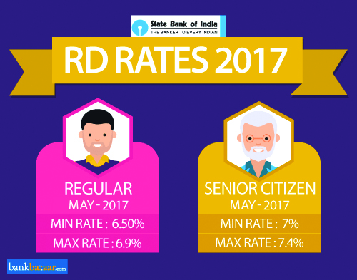 SBI RD Interest Rates