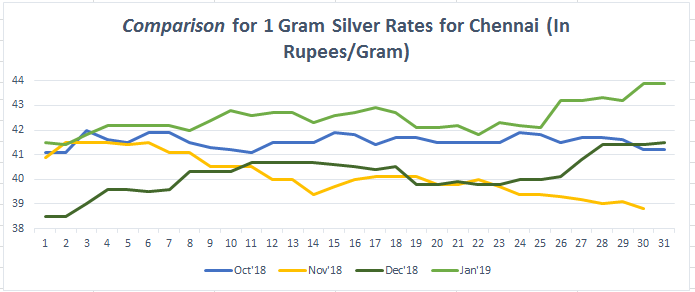 Silver Rate In Chennai Today Silver Price In Chennai 12