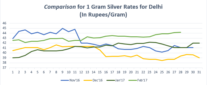 Comparison for 1 gram Silver Rates for Delhi February '17