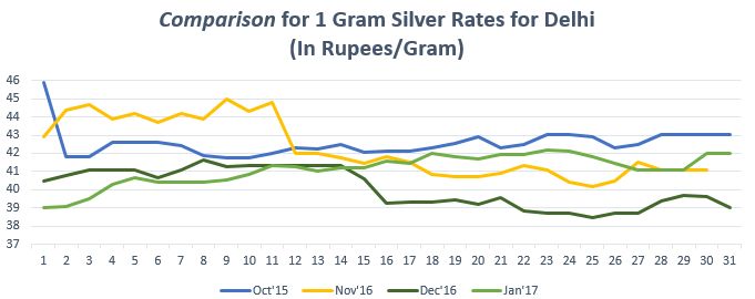 Comparison for 1 gram Silver Rates for Delhi January '17