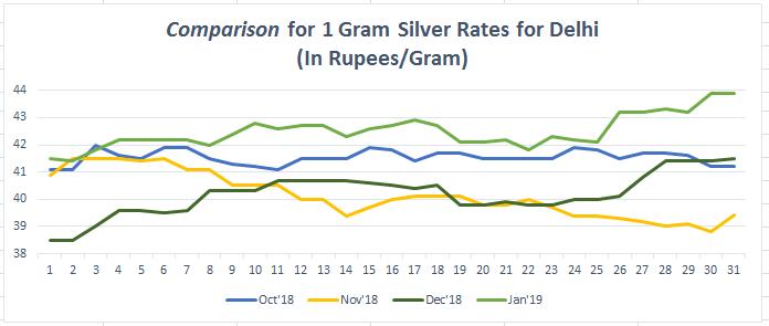 Silver Price Trend In Delhi Bankbazaar