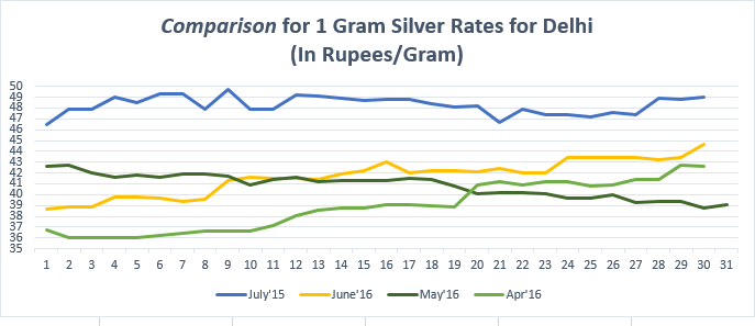 Comparison for (1 gram) Silver Rates for Delhi July'16