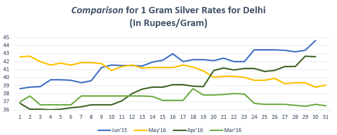 Comparison for (1 gram) Silver Rates for Delhi Jun'16