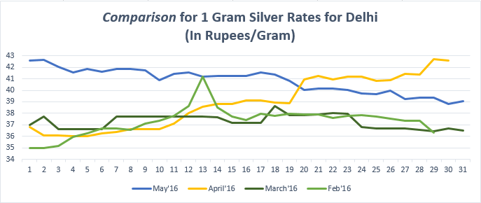 Comparison for (1gram) Silver Rates for Delhi May'16