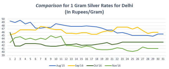Comparison for 1 gram Silver Rates for Vijayawada November '16
