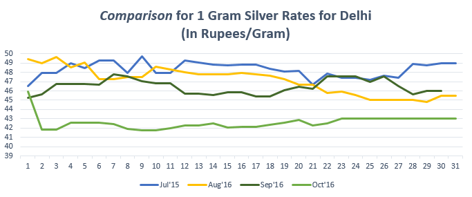 Comparison for 1 gram Silver Rates for Delhi October '16