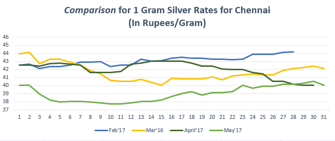 Comparison for 1 gram Silver Rates for Chennai May'17
