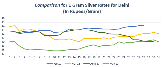 Comparison for 1 gram Silver Rates for Delhi May'17