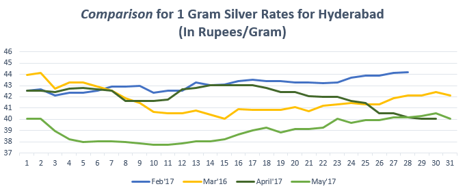 Comparison for 1 gram Silver Rates for Hyderabad May'17