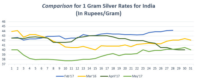 Comparison for 1 gram Silver Rates for IndiaMay'17